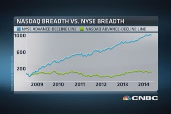 Market breadth bad, not terrible: Strategist