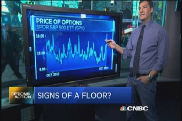 Options Action: Signs of a floor?
