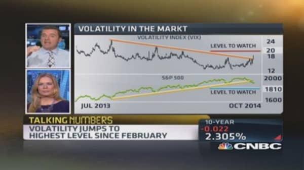 The VIX is at a critical level