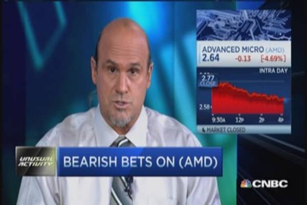 Bearish bets on AMD