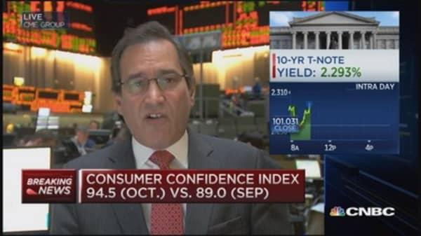 October Consumer Confidence Index: 94.5