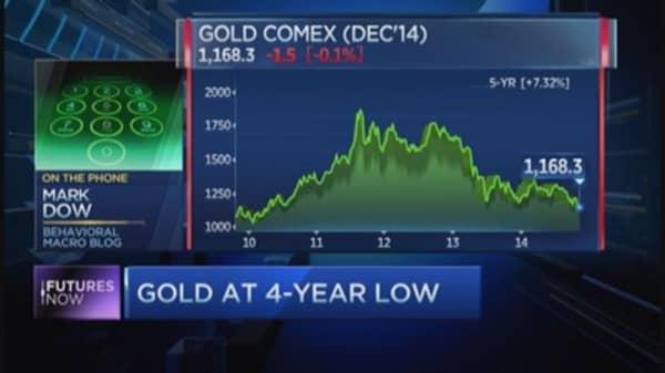 Will gold fall below $1,000?