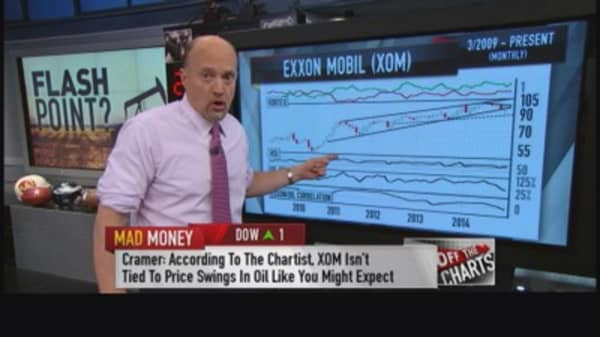 Cramer decodes oil's next move