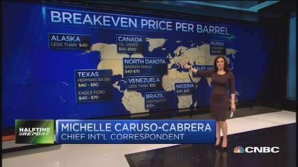 Breakeven oil price country by country