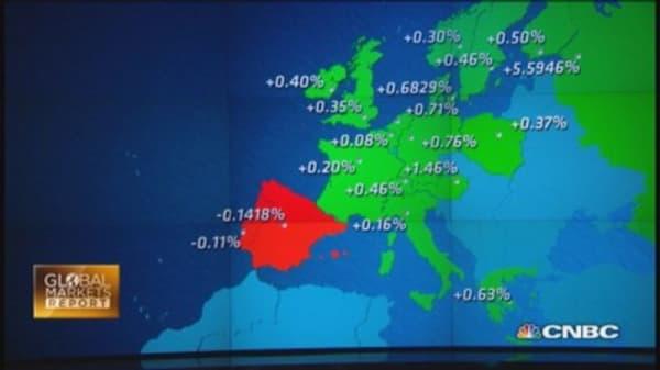 European oil & gas producers rebound