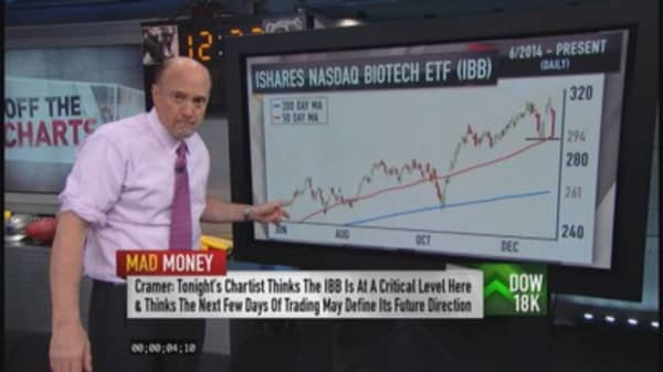 Off the Charts: Biotech breakdown