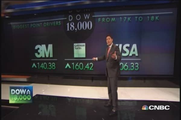 Following Dow's long trek to 18,000
