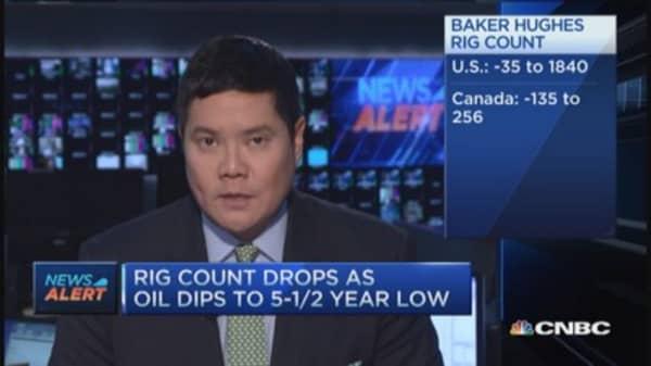 US rig count drops