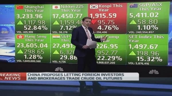 What Europe, Asia markets have done this year