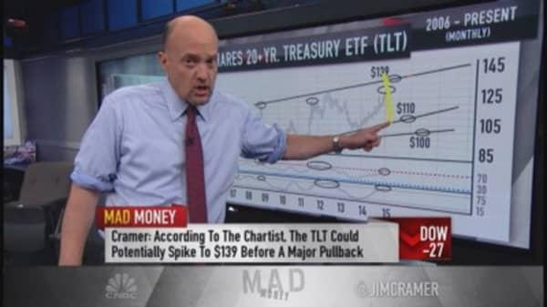 Too bullish on Treasurys?