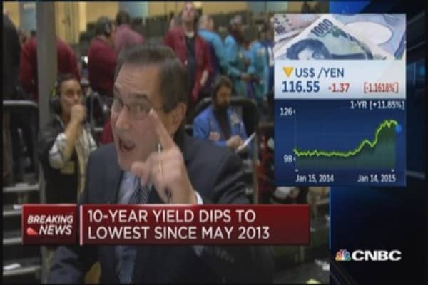 Santelli: 10-Year moves on retail
