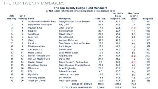 Top 20 hedge fund managers in 2014