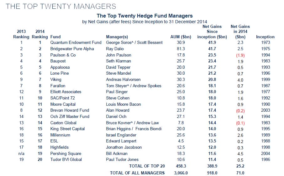 Ackman\'s returns make him a top 20 fund manager