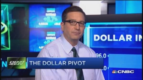 The dollar pivot