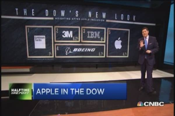 Apple in the Dow; Trade it