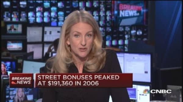 Wall Street bonus pool edges up 3%