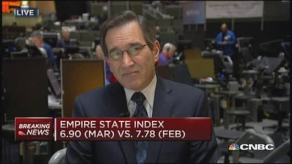 Empire State Index 6.90 (Mar) vs. 7.78 (Feb)