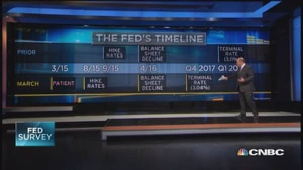 Fed survey: Goodbye patience, hello rate hike