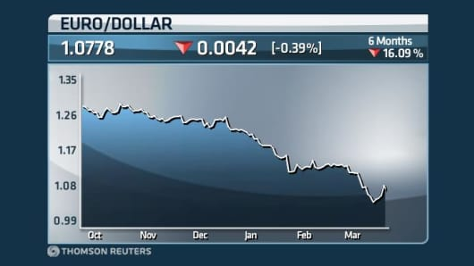 Euro/dollar over the last 6 months