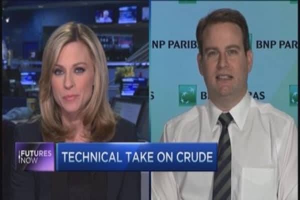 Charts say oil going to $60: Expert