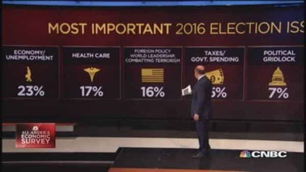 Economic optimism on the upswing: Poll