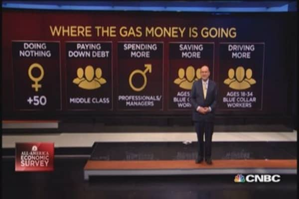 Where the gas money is going: Survey
