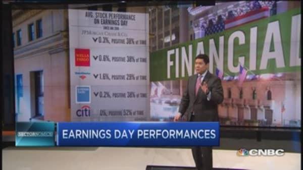 Financials and rising rates