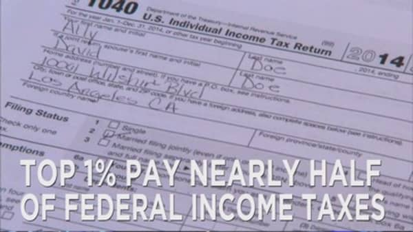 Top 1% pay half of the income tax
