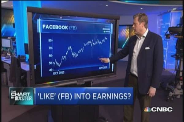 Why the charts look great for Facebook