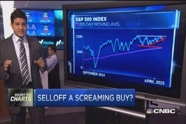 Selloff a screaming buy?