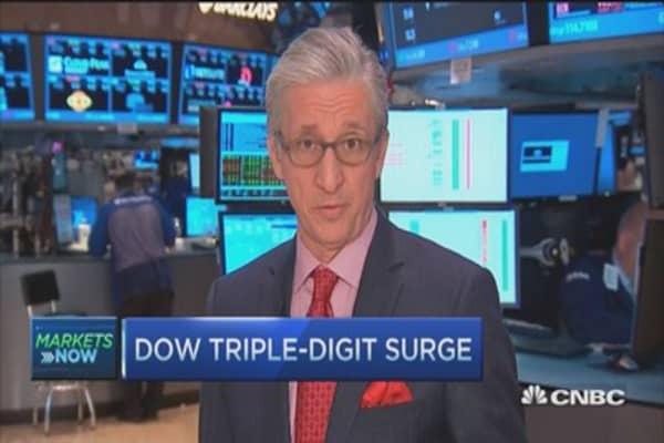 Dow triple digit surge