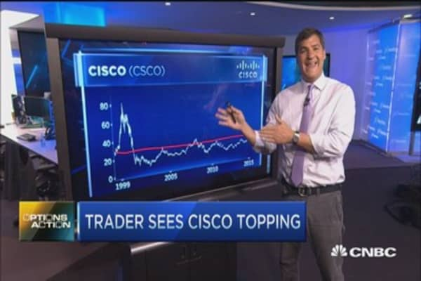 Options Action: Cisco to move lower?