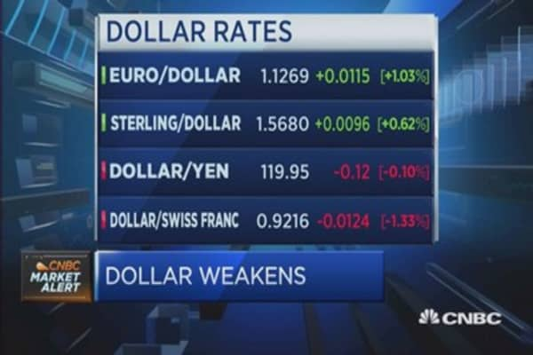 Bonds selloff: What it means for currencies