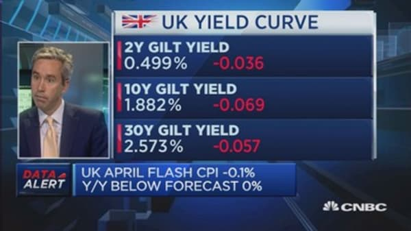 UK inflation turns negative: Reaction