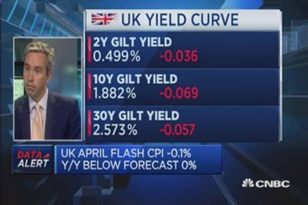 UK inflation turns negative: Reaction
