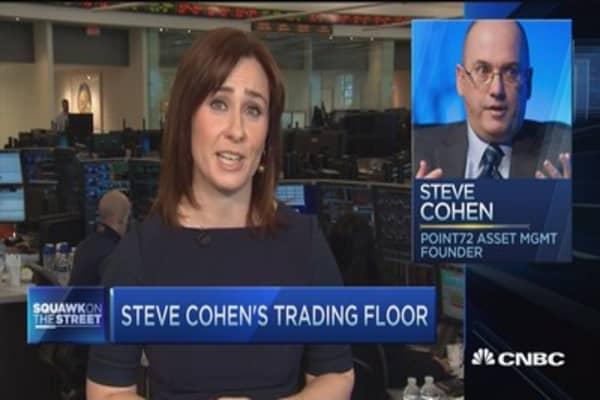 Steve cohen forex strategy