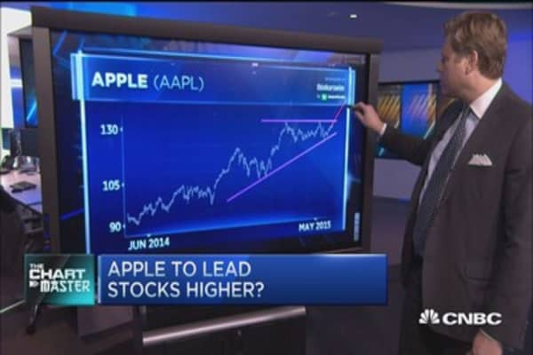 Apple surge coming?