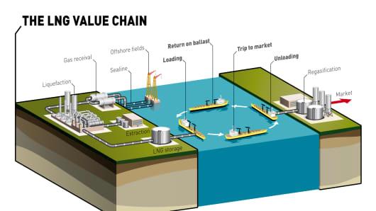 Define Natural Gas Liquefaction