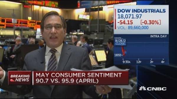 May consumer sentiment 90.7 vs. 95.9