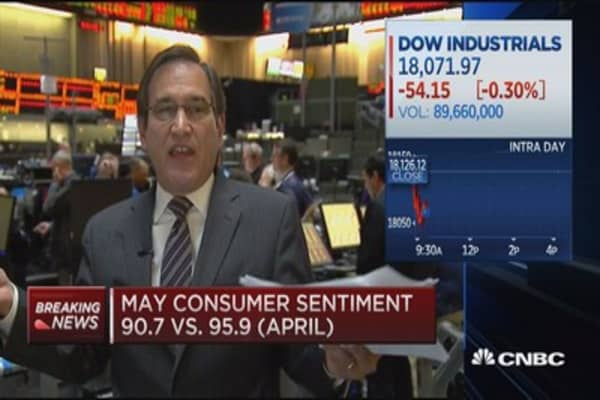 May consumer sentiment 90.7 vs. 95.9