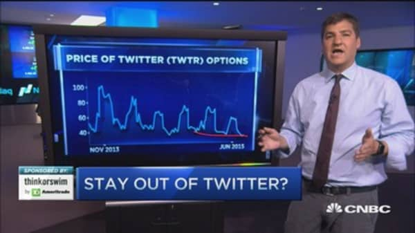 Options Action: Twitter 'death cross?'