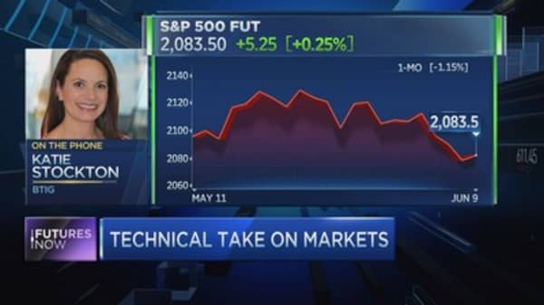 Why this S&P bounce matters: Technician