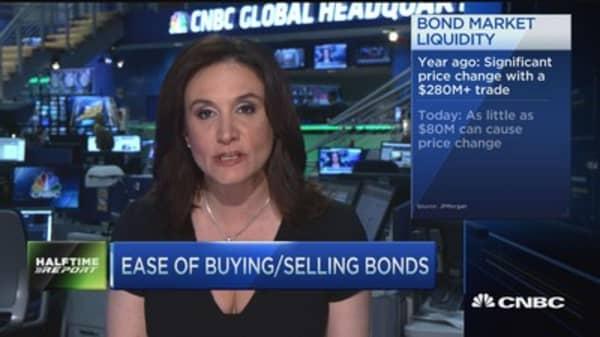 Trouble brewing in bonds?
