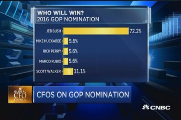 Jeb Bush likely GOP nominee: CFO Survey
