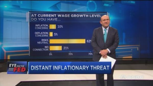 Fed Survey: Do you fear inflation?