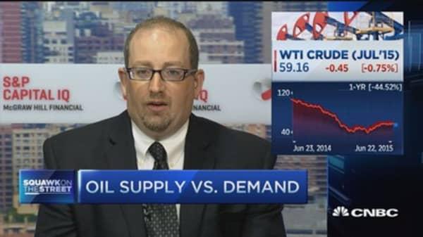 Oil supply vs. demand