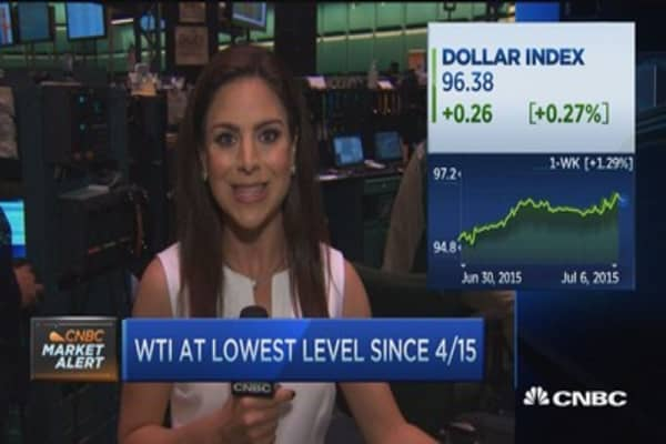 WTI at lowest level since 4/15