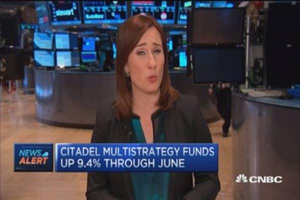 Citadel global equity fund up 10.4%