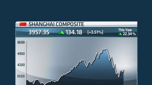 Shanghai Composite returns year to date