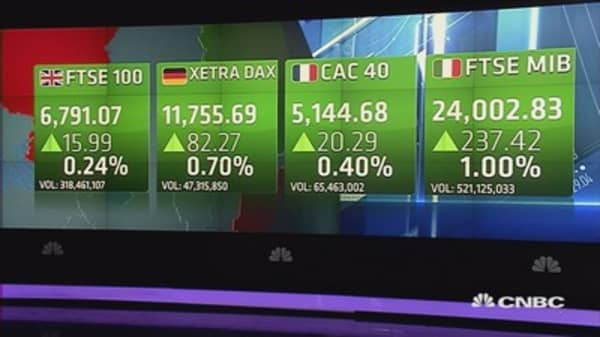 Europe closes higher after Greece repayment to IMF